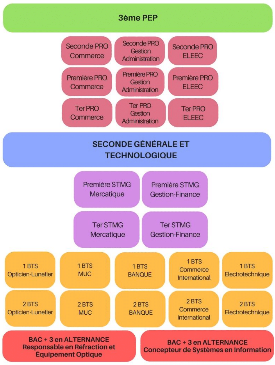 ORT Toulouse Organigramme 2017/2018